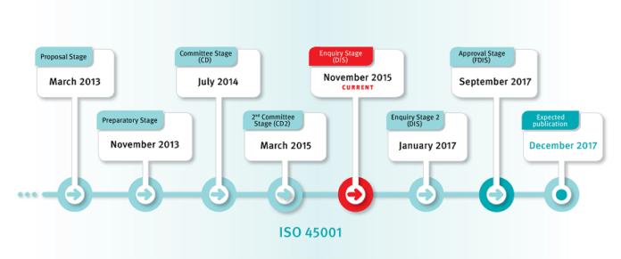 Cronograma de construção da ISO 45001 (fonte: ISO; divulgação: QSP)