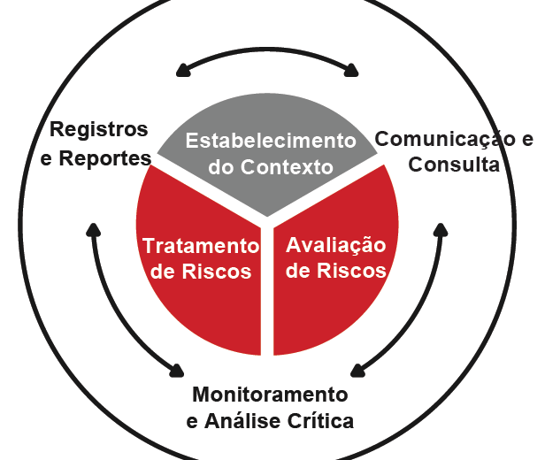 Nova ISO 31000_Processo de GR