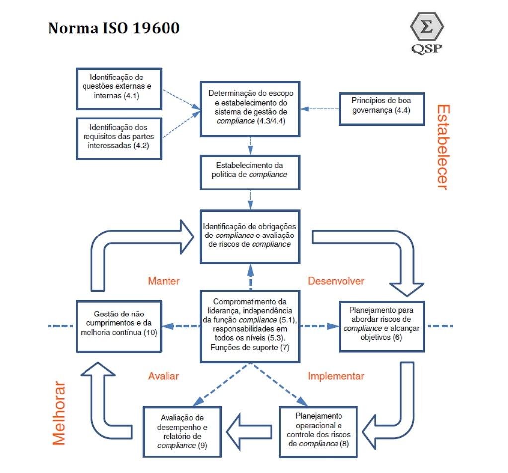 ISO 19600 2014 НА РУССКОМ СКАЧАТЬ БЕСПЛАТНО